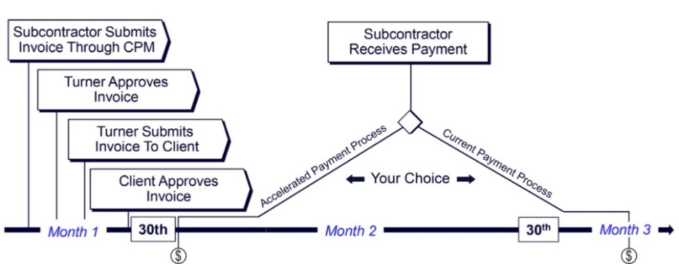 Turner Accelerated Payment Program | Turner Construction Company